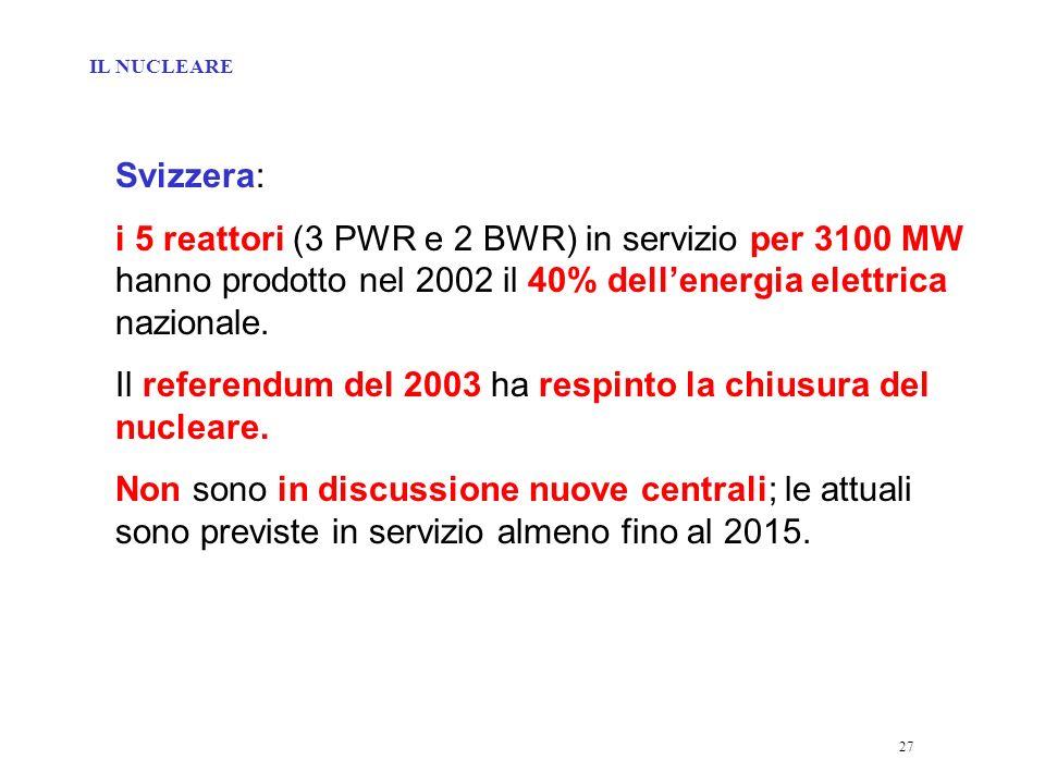 27 Svizzera: i 5 reattori (3 PWR e 2 BWR) in servizio per 3100 MW hanno prodotto nel 2002 il 40% dellenergia elettrica nazionale.