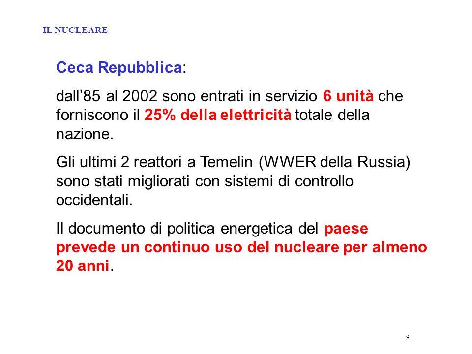 20 Russia: i 30 reattori per totali 20800 MW hanno fornito il 16% dellenergia elettrica russa nel 2002.