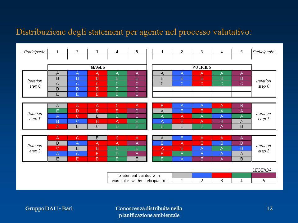 Gruppo DAU - BariConoscenza distribuita nella pianificazione ambientale 12 Distribuzione degli statement per agente nel processo valutativo: