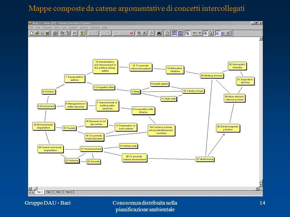 Gruppo DAU - BariConoscenza distribuita nella pianificazione ambientale 14 Mappe composte da catene argomentative di concetti intercollegati