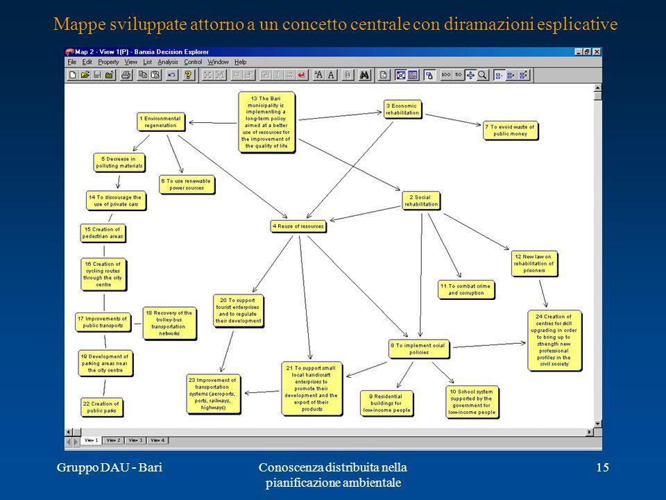 Gruppo DAU - BariConoscenza distribuita nella pianificazione ambientale 15 Mappe sviluppate attorno a un concetto centrale con diramazioni esplicative
