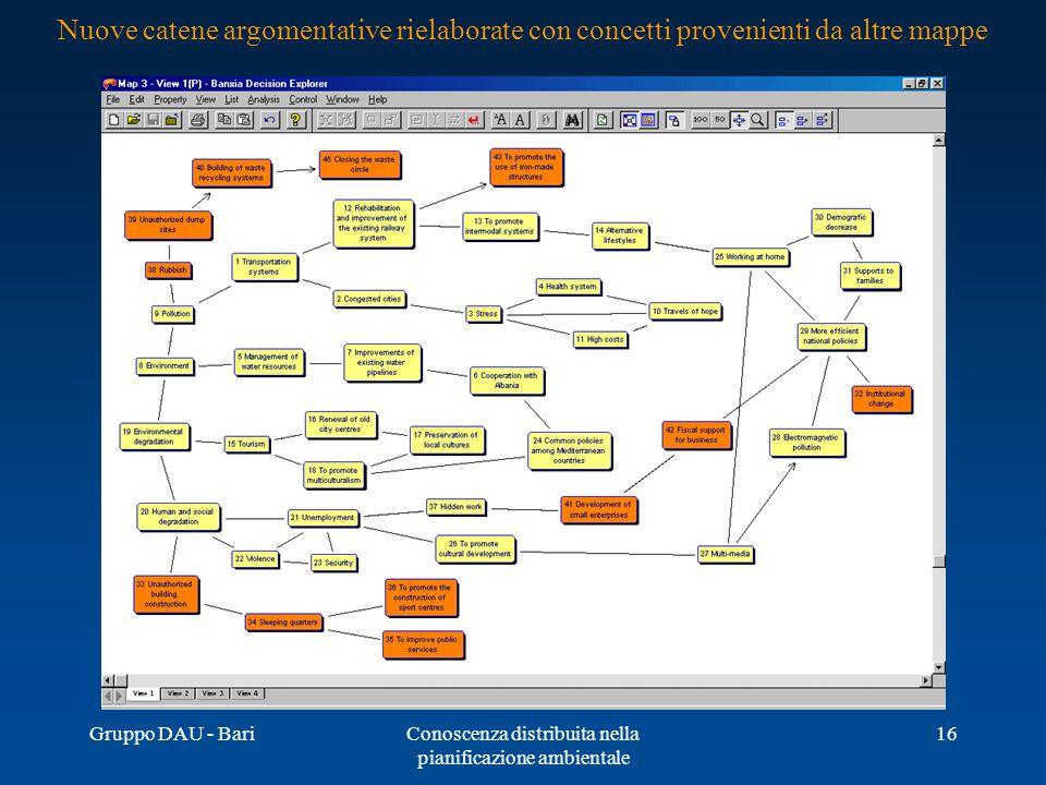 Gruppo DAU - BariConoscenza distribuita nella pianificazione ambientale 16 Nuove catene argomentative rielaborate con concetti provenienti da altre ma