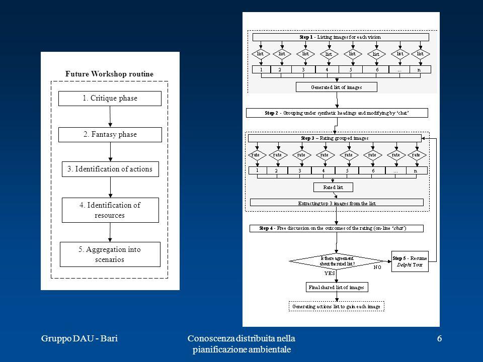 Gruppo DAU - BariConoscenza distribuita nella pianificazione ambientale 6 1. Critique phase 2. Fantasy phase 3. Identification of actions 5. Aggregati