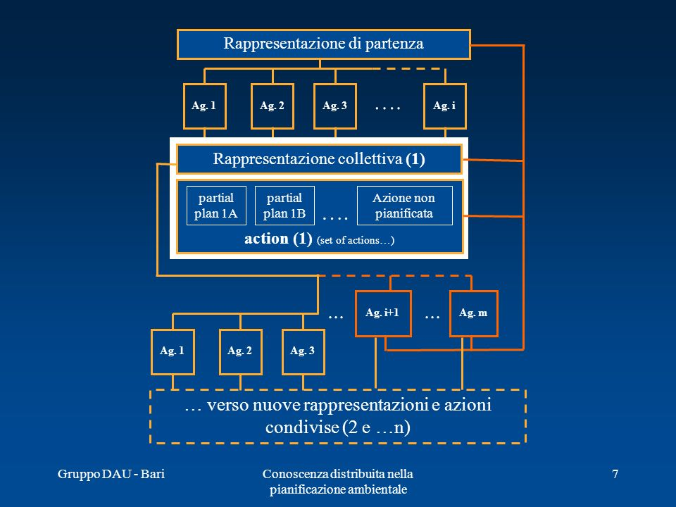 Gruppo DAU - BariConoscenza distribuita nella pianificazione ambientale 7 Rappresentazione di partenza …. Ag. 1Ag. 2Ag. 3Ag. i Ag. 1Ag. 2Ag. 3 Ag. m..