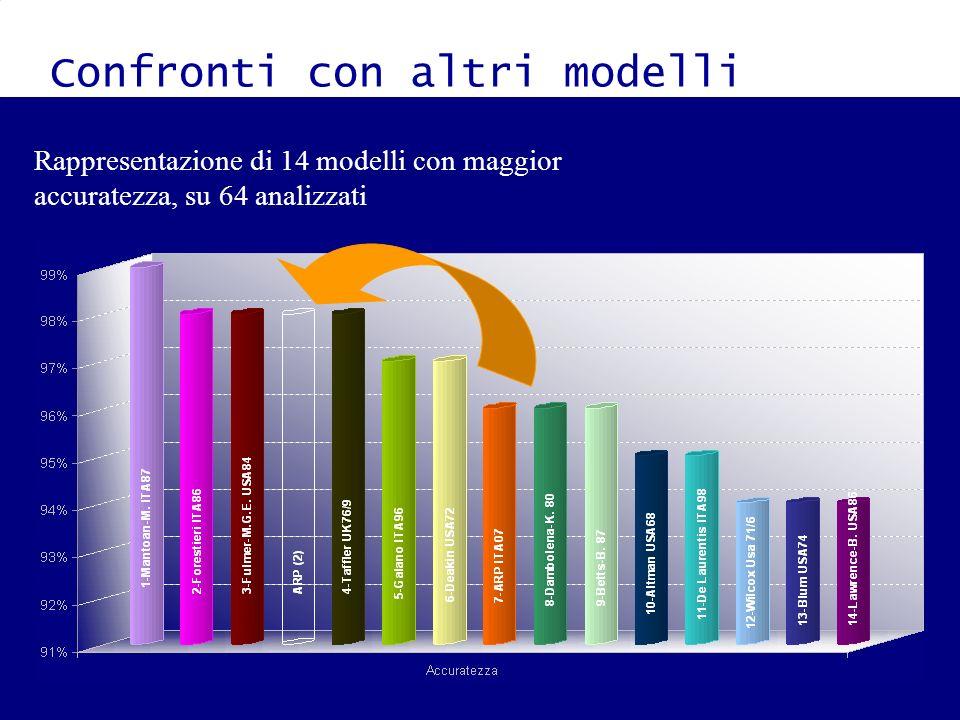 Confronti con altri modelli Rappresentazione di 14 modelli con maggior accuratezza, su 64 analizzati