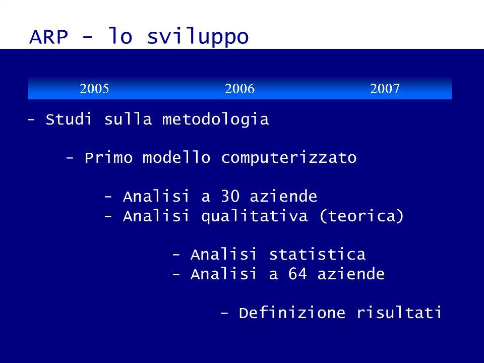 ARP - lo sviluppo - Studi sulla metodologia - Primo modello computerizzato - Analisi a 30 aziende - Analisi qualitativa (teorica) - Analisi statistica
