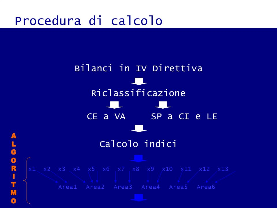Procedura di calcolo Bilanci in IV Direttiva Riclassificazione CE a VASP a CI e LE Calcolo indici x1 x2 x3 x4 x5 x6 x7 x8 x9 x10 x11 x12 x13 Area1Area2Area3Area4Area5Area6