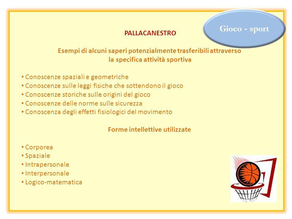 Gioco - sport PALLACANESTRO Esempi di alcuni saperi potenzialmente trasferibili attraverso la specifica attività sportiva Conoscenze spaziali e geomet