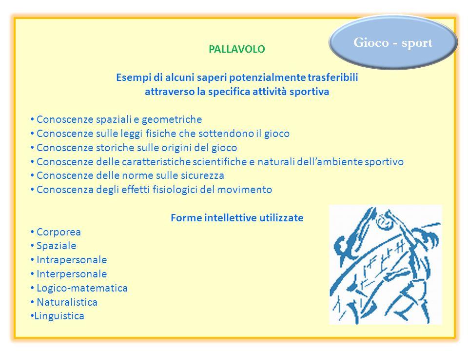 Gioco - sport PALLAVOLO Esempi di alcuni saperi potenzialmente trasferibili attraverso la specifica attività sportiva Conoscenze spaziali e geometrich
