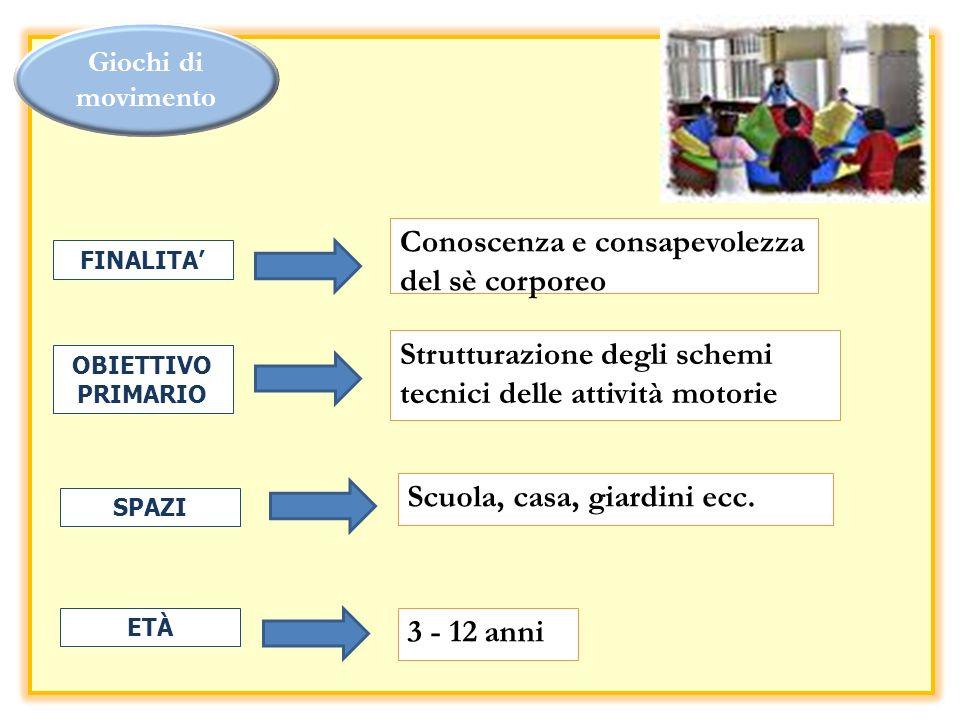 Conoscenza e consapevolezza del sè corporeo Strutturazione degli schemi tecnici delle attività motorie Scuola, casa, giardini ecc. 3 - 12 anni FINALIT