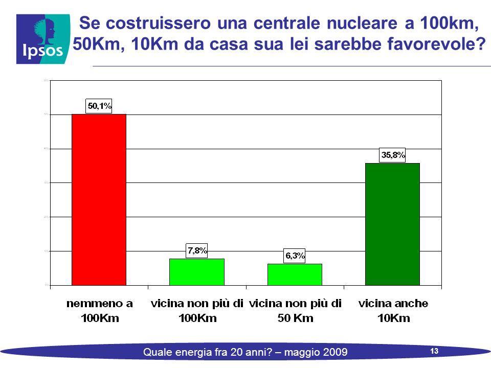 13 Quale energia fra 20 anni? – maggio 2009 Se costruissero una centrale nucleare a 100km, 50Km, 10Km da casa sua lei sarebbe favorevole?