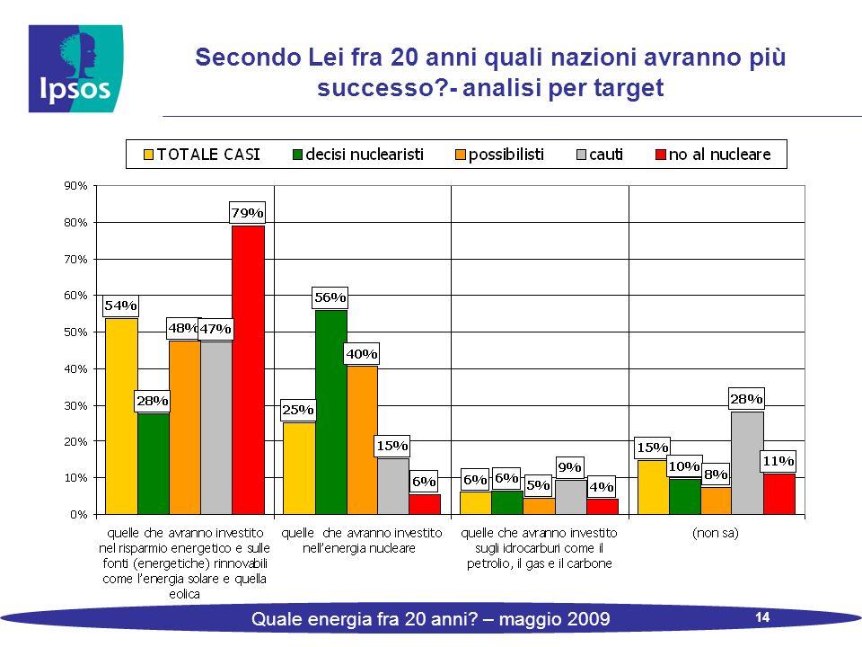 14 Quale energia fra 20 anni? – maggio 2009 Secondo Lei fra 20 anni quali nazioni avranno più successo?- analisi per target