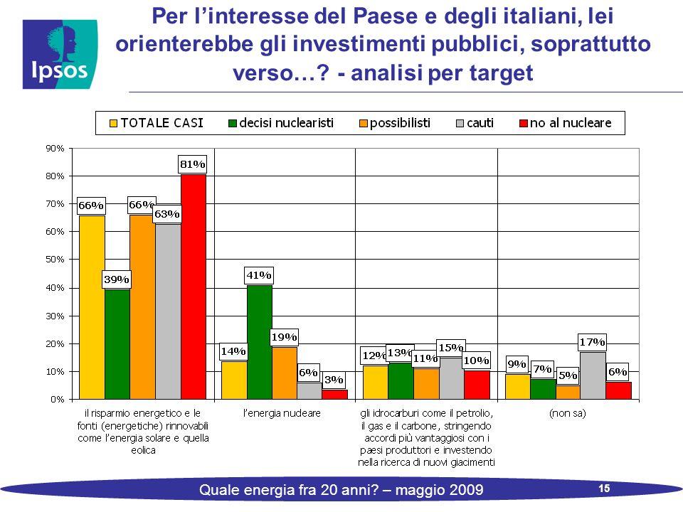 15 Quale energia fra 20 anni? – maggio 2009 Per linteresse del Paese e degli italiani, lei orienterebbe gli investimenti pubblici, soprattutto verso…?