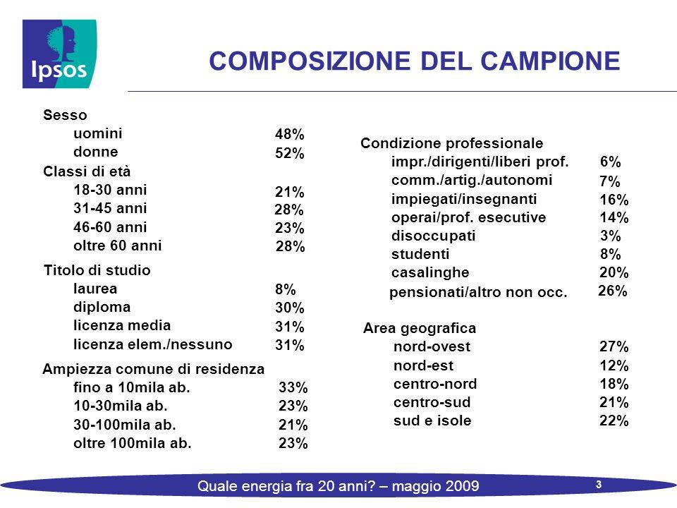 3 Quale energia fra 20 anni? – maggio 2009 COMPOSIZIONE DEL CAMPIONE Sesso Condizione professionale uomini 48% impr./dirigenti/liberi prof. 6% donne 5