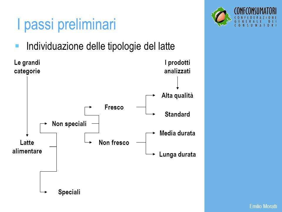 Individuazione delle tipologie del latte I passi preliminari Emilio Moratti Le grandi categorie Latte alimentare Non speciali Speciali Fresco Non fres