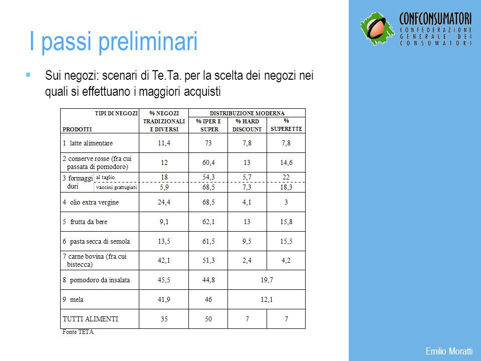 Sui negozi: scenari di Te.Ta. per la scelta dei negozi nei quali si effettuano i maggiori acquisti I passi preliminari Emilio Moratti