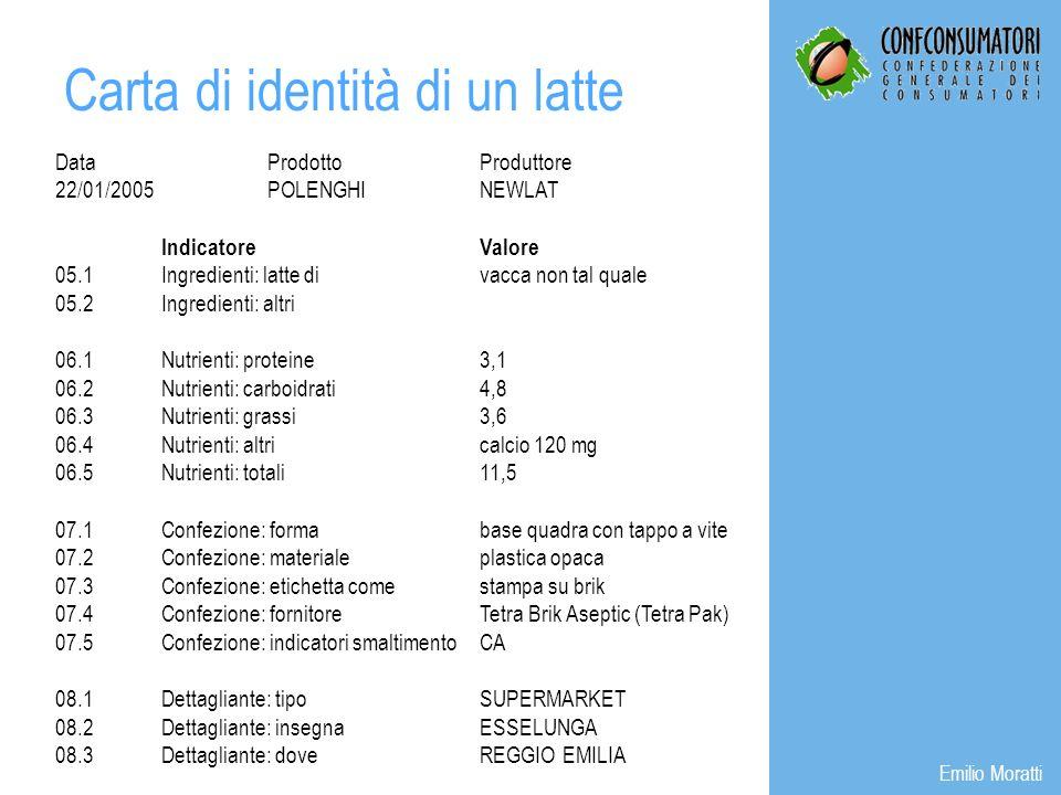 DataProdottoProduttore 22/01/2005POLENGHINEWLAT IndicatoreValore 05.1Ingredienti: latte divacca non tal quale 05.2Ingredienti: altri 06.1Nutrienti: proteine3,1 06.2Nutrienti: carboidrati4,8 06.3Nutrienti: grassi3,6 06.4Nutrienti: altricalcio 120 mg 06.5Nutrienti: totali11,5 07.1Confezione: formabase quadra con tappo a vite 07.2Confezione: materialeplastica opaca 07.3Confezione: etichetta comestampa su brik 07.4Confezione: fornitoreTetra Brik Aseptic (Tetra Pak) 07.5Confezione: indicatori smaltimentoCA 08.1Dettagliante: tipoSUPERMARKET 08.2Dettagliante: insegnaESSELUNGA 08.3Dettagliante: doveREGGIO EMILIA Carta di identità di un latte Emilio Moratti