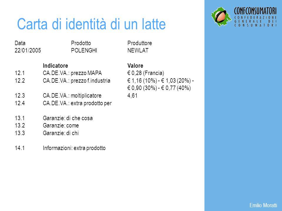 DataProdottoProduttore 22/01/2005POLENGHINEWLAT IndicatoreValore 12.1CA.DE.VA.: prezzo MAPA 0,28 (Francia) 12.2CA.DE.VA.: prezzo f.industria 1,16 (10%) - 1,03 (20%) - 0,90 (30%) - 0,77 (40%) 12.3CA.DE.VA.: moltiplicatore4,61 12.4CA.DE.VA.: extra prodotto per 13.1Garanzie: di che cosa 13.2Garanzie: come 13.3Garanzie: di chi 14.1Informazioni: extra prodotto Carta di identità di un latte Emilio Moratti