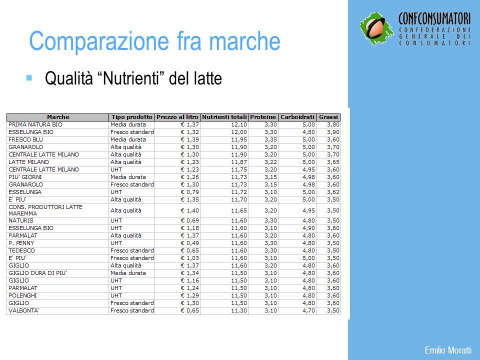 Comparazione fra marche Emilio Moratti Qualità Nutrienti del latte