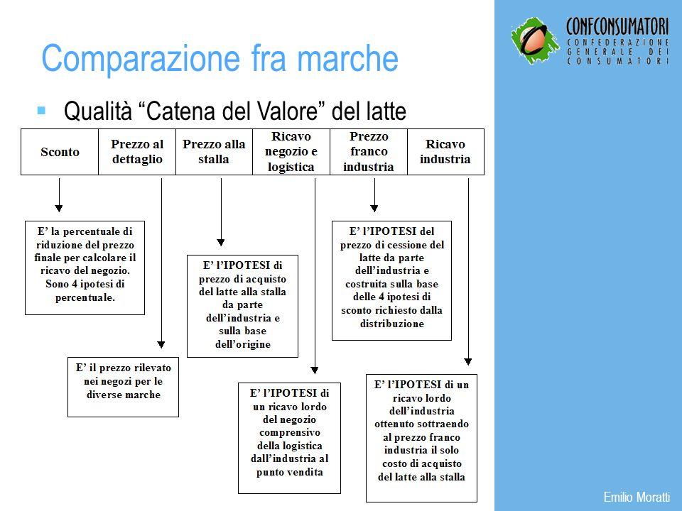Qualità Catena del Valore del latte Comparazione fra marche Emilio Moratti