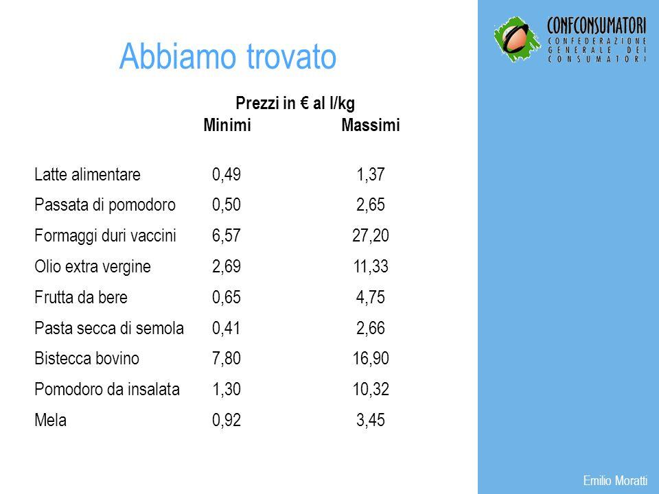 Prezzi in al l/kg MinimiMassimi Latte alimentare0,491,37 Passata di pomodoro0,502,65 Formaggi duri vaccini6,5727,20 Olio extra vergine2,6911,33 Frutta da bere0,654,75 Pasta secca di semola0,412,66 Bistecca bovino7,8016,90 Pomodoro da insalata1,3010,32 Mela0,923,45 Abbiamo trovato Emilio Moratti