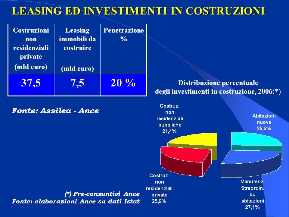 LEASING ED INVESTIMENTI IN COSTRUZIONI Distribuzione percentuale degli investimenti in costruzione, 2006(*) (*) Pre-consuntivi Ance Fonte: elaborazion