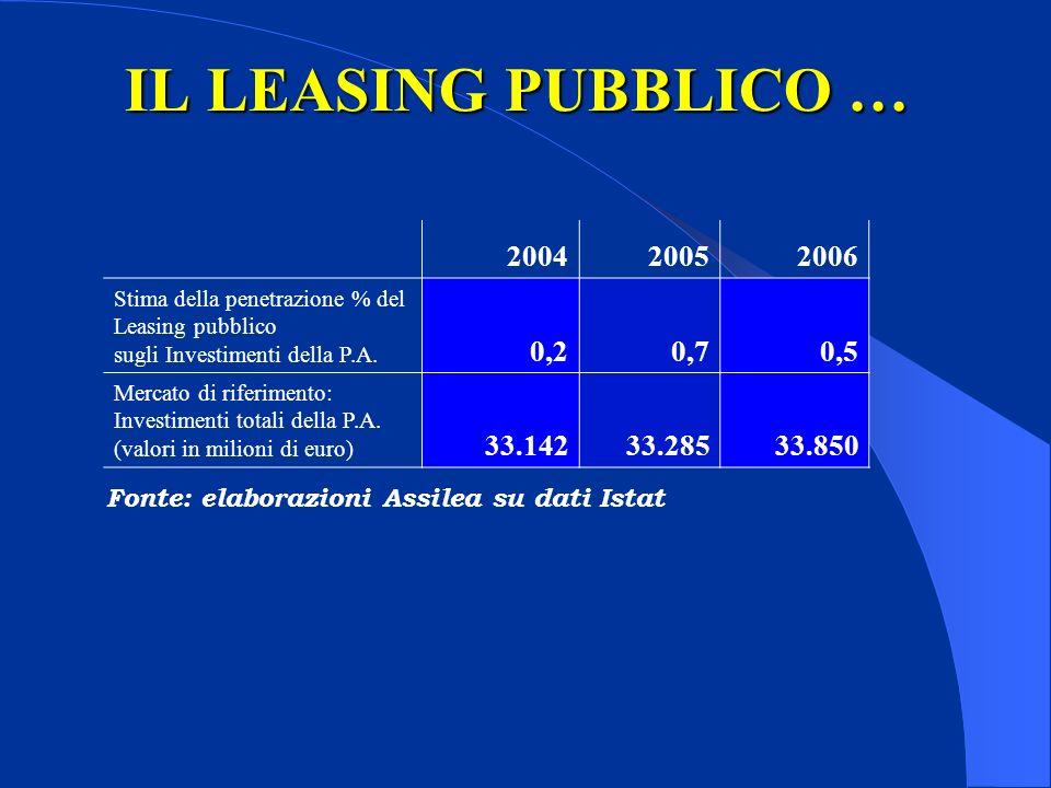 IL LEASING PUBBLICO … Fonte: elaborazioni Assilea su dati Istat 200420052006 Stima della penetrazione % del Leasing pubblico sugli Investimenti della P.A.