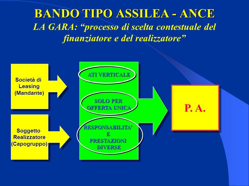 ATI VERTICALE SOLO PER OFFERTA UNICA RESPONSABILITAEPRESTAZIONIDIVERSE ATI VERTICALE SOLO PER OFFERTA UNICA RESPONSABILITAEPRESTAZIONIDIVERSE BANDO TIPO ASSILEA - ANCE BANDO TIPO ASSILEA - ANCE LA GARA: processo di scelta contestuale del finanziatore e del realizzatore Società di Leasing(Mandante) Leasing(Mandante) SoggettoRealizzatore(Capogruppo)SoggettoRealizzatore(Capogruppo) P.