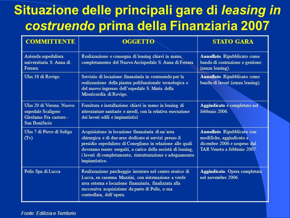 Situazione delle principali gare di leasing in costruendo prima della Finanziaria 2007 COMMITTENTEOGGETTOSTATO GARA Azienda ospedaliera universitaria