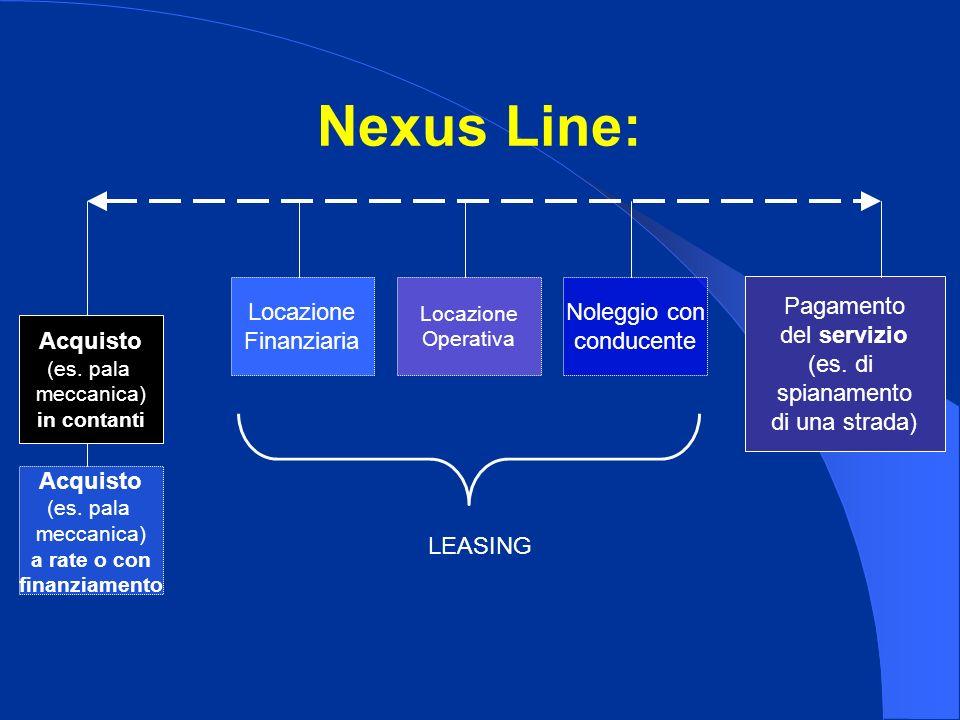 Nexus Line: Acquisto (es. pala meccanica) in contanti Pagamento del servizio (es. di spianamento di una strada) Acquisto (es. pala meccanica) a rate o