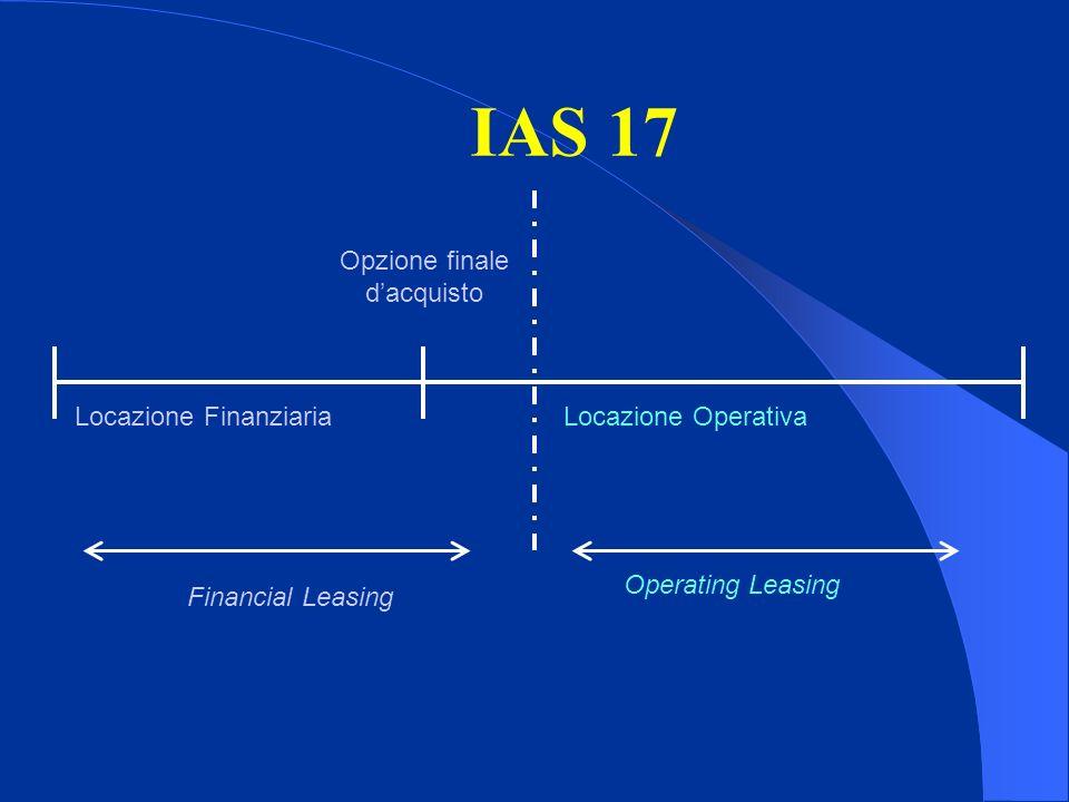 IAS 17 Opzione finale dacquisto Locazione FinanziariaLocazione Operativa Financial Leasing Operating Leasing