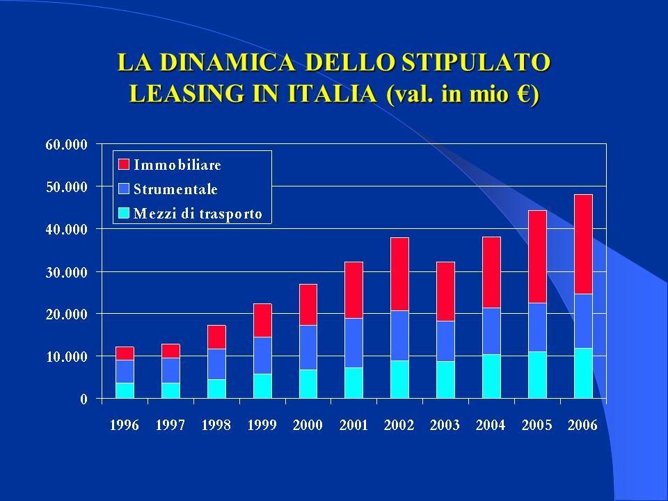 LA DINAMICA DELLO STIPULATO LEASING IN ITALIA (val. in mio )