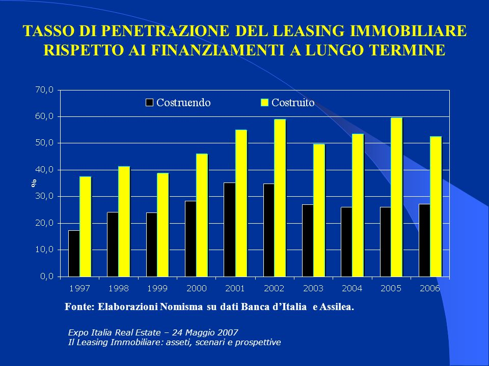 TASSO DI PENETRAZIONE DEL LEASING IMMOBILIARE RISPETTO AI FINANZIAMENTI A LUNGO TERMINE Expo Italia Real Estate – 24 Maggio 2007 Il Leasing Immobiliar