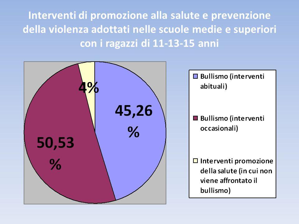 Interventi di promozione alla salute e prevenzione della violenza adottati nelle scuole medie e superiori con i ragazzi di 11-13-15 anni