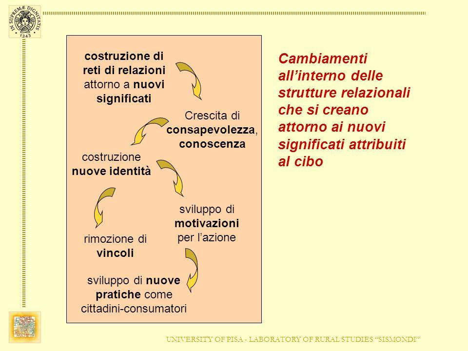 UNIVERSITY OF PISA - LABORATORY OF RURAL STUDIES SISMONDI costruzione di reti di relazioni attorno a nuovi significati Crescita di consapevolezza, con