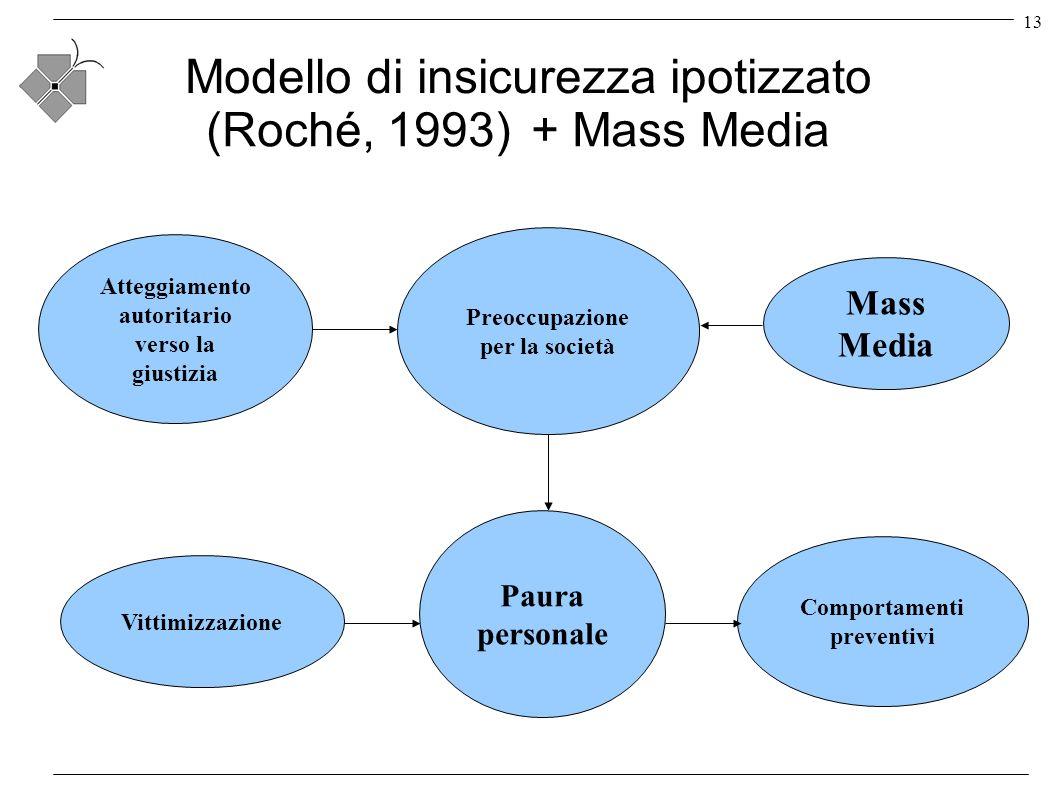 13 Modello di insicurezza ipotizzato Paura personale Comportamenti preventivi Vittimizzazione Preoccupazione per la società Atteggiamento autoritario verso la giustizia Mass Media (Roché, 1993)+ Mass Media