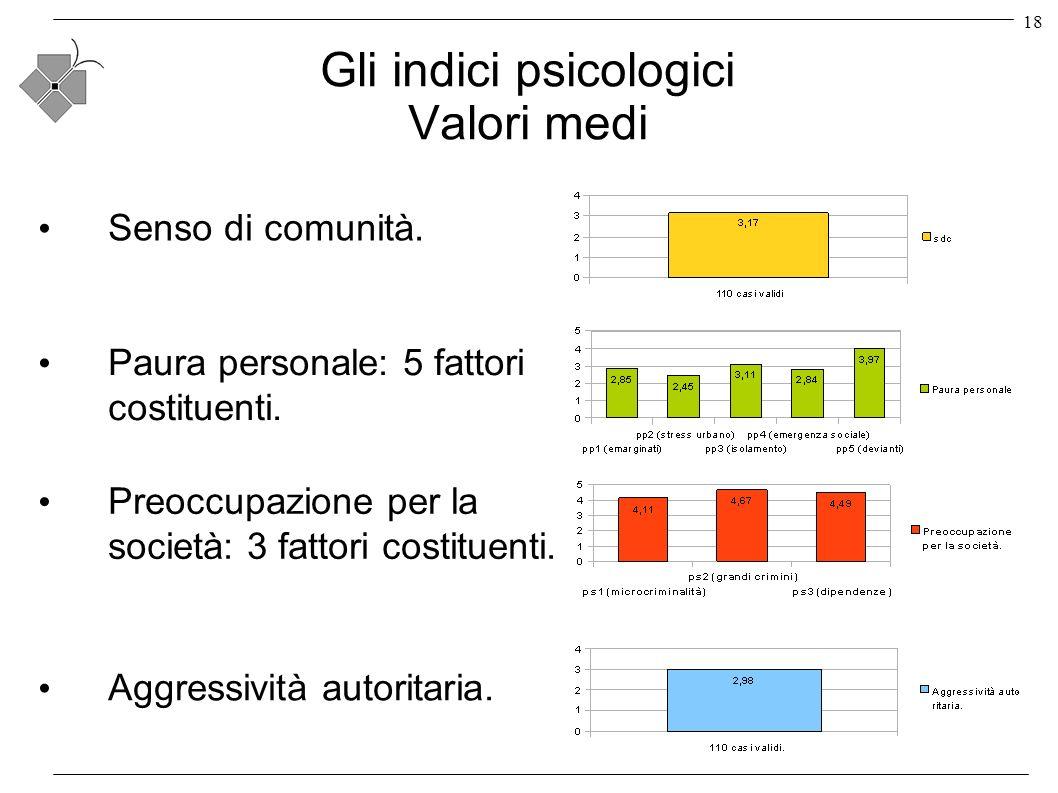 18 Gli indici psicologici Valori medi Senso di comunità.