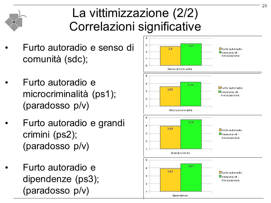 20 La vittimizzazione (2/2) Correlazioni significative Furto autoradio e senso di comunità (sdc); Furto autoradio e microcriminalità (ps1); (paradosso p/v) Furto autoradio e grandi crimini (ps2); (paradosso p/v) Furto autoradio e dipendenze (ps3); (paradosso p/v)