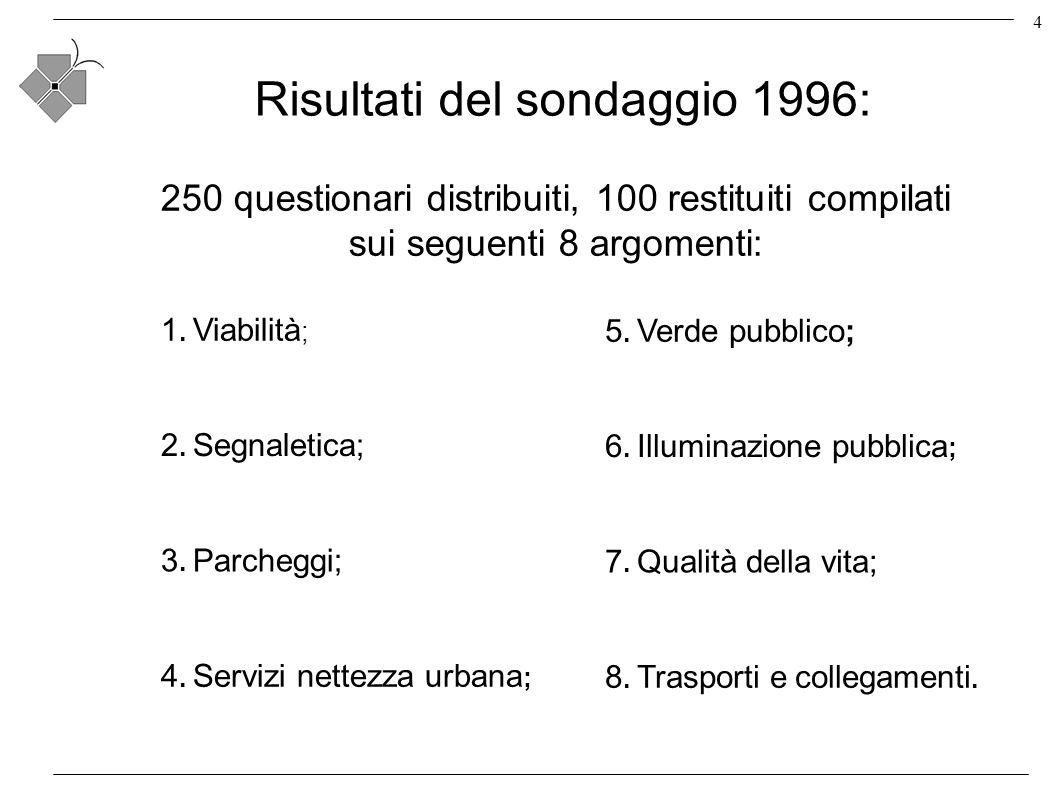 4 Risultati del sondaggio 1996: 250 questionari distribuiti, 100 restituiti compilati sui seguenti 8 argomenti: 1.