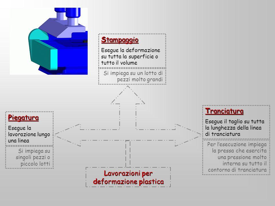 Lavorazioni per deformazione plastica Stampaggio Esegue la deformazione su tutta la superficie o tutto il volume Piegatura Esegue la lavorazione lungo