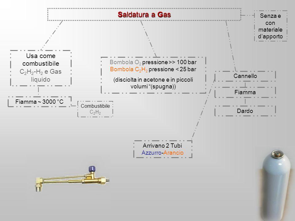 Saldatura a Gas Senza e con materiale dapporto Usa come combustibile C 2 H 2 -H 2 e Gas liquido Fiamma ~ 3000 °C Combustibile C 2 H 2 Bombola O 2 pressione >> 100 bar Bombola C 2 H 2 pressione < 25 bar (disciolta in acetone e in piccoli volumi (spugna)) Cannello Fiamma Dardo Arrivano 2 Tubi Azzurro-Arancio