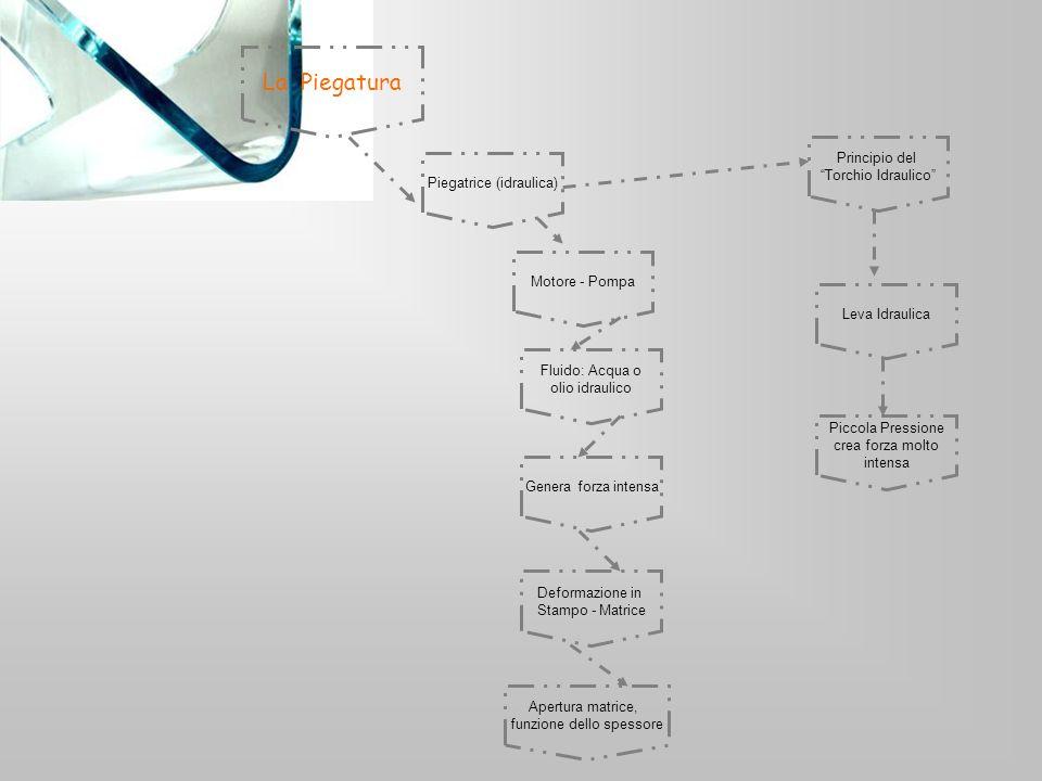 La Piegatura Piegatrice (idraulica) Motore - Pompa Fluido: Acqua o olio idraulico Genera forza intensa Deformazione in Stampo - Matrice Apertura matrice, funzione dello spessore Principio del Torchio Idraulico Leva Idraulica Piccola Pressione crea forza molto intensa