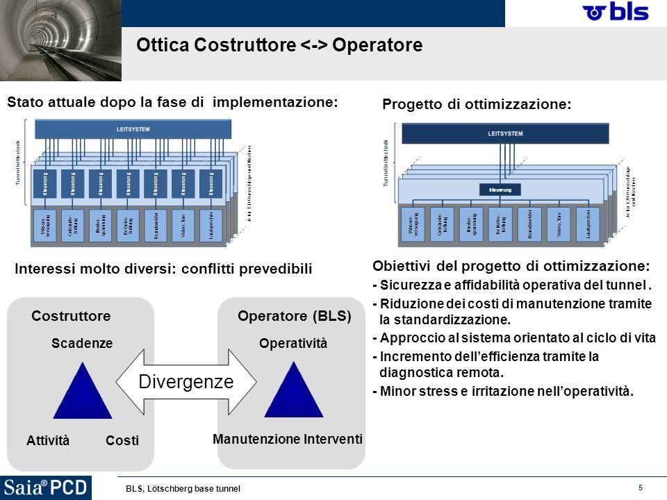 5 BLS, Lötschberg base tunnel Operatore (BLS) Operatività ManutenzioneInterventi Costruttore Scadenze AttivitàCosti Divergenze Ottica Costruttore Oper