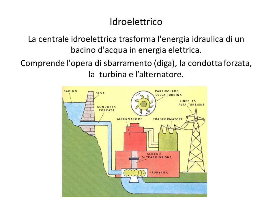 Idroelettrico La centrale idroelettrica trasforma l'energia idraulica di un bacino d'acqua in energia elettrica. Comprende l'opera di sbarramento (dig
