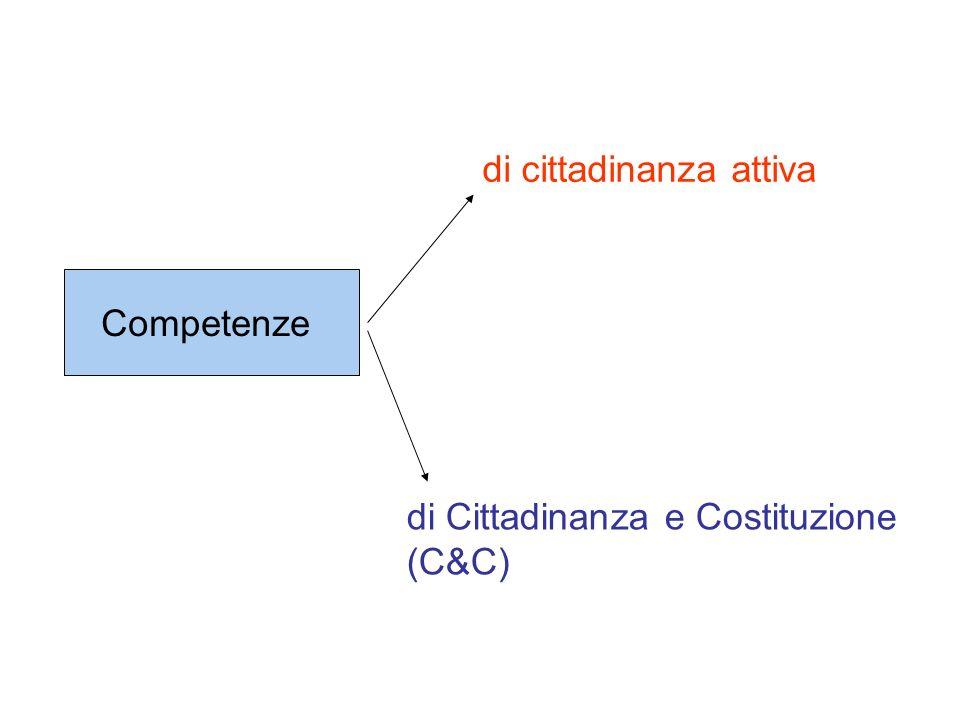 Competenze di cittadinanza attiva di Cittadinanza e Costituzione (C&C)