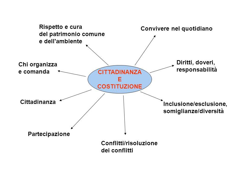 CITTADINANZA E COSTITUZIONE Convivere nel quotidiano Diritti, doveri, responsabilità Inclusione/esclusione, somiglianze/diversità Partecipazione Cittadinanza Chi organizza e comanda Conflitti/risoluzione dei conflitti Rispetto e cura del patrimonio comune e dell ambiente
