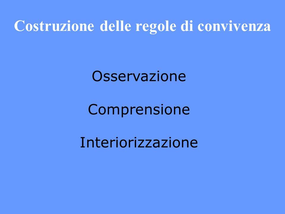 Costruzione delle regole di convivenza Osservazione Comprensione Interiorizzazione
