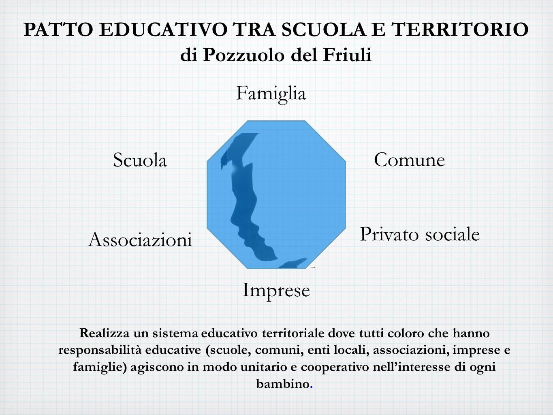 PATTO EDUCATIVO TRA SCUOLA E TERRITORIO di Pozzuolo del Friuli Famiglia Scuola Privato sociale Associazioni Comune Imprese Realizza un sistema educativo territoriale dove tutti coloro che hanno responsabilità educative (scuole, comuni, enti locali, associazioni, imprese e famiglie) agiscono in modo unitario e cooperativo nellinteresse di ogni bambino.