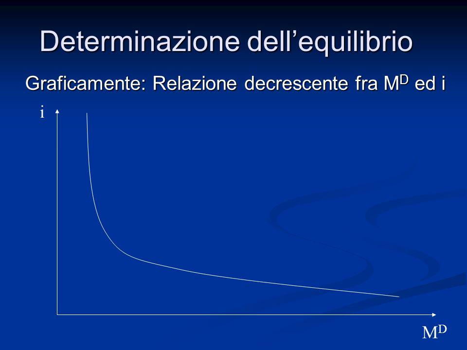 Graficamente: Relazione decrescente fra M D ed i Determinazione dellequilibrio i MDMD