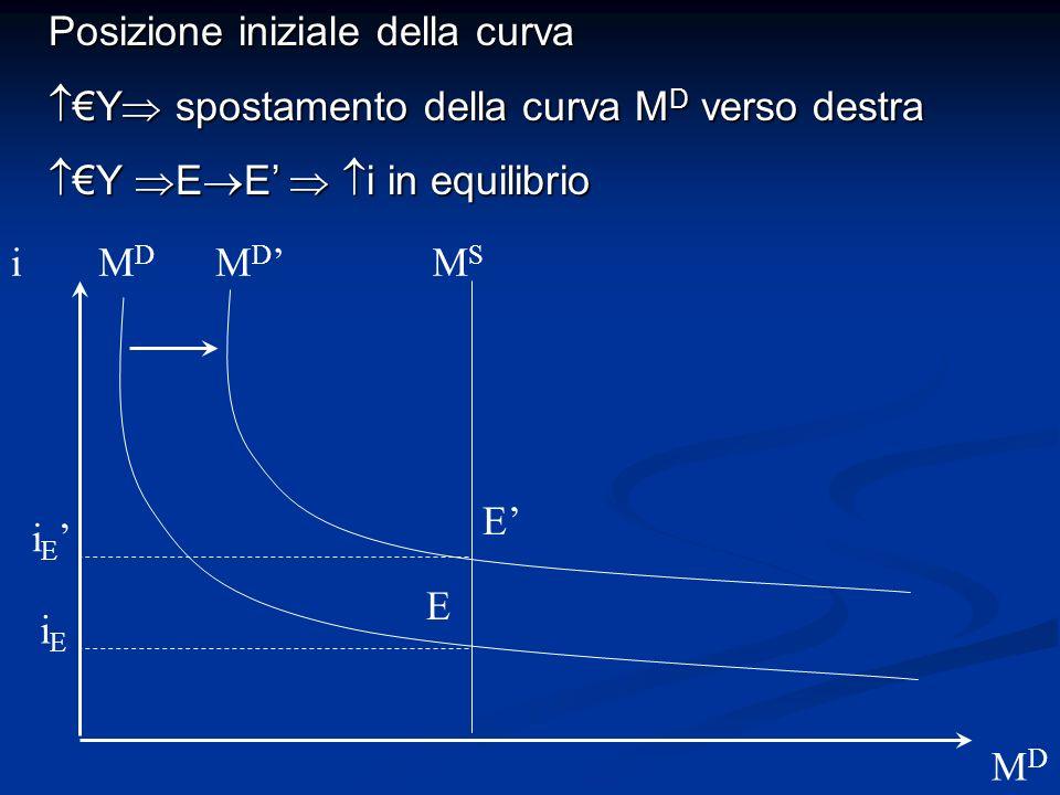 i MDMD M D MDMD Posizione iniziale della curva Y spostamento della curva M D verso destra Y spostamento della curva M D verso destra Y E E i in equili